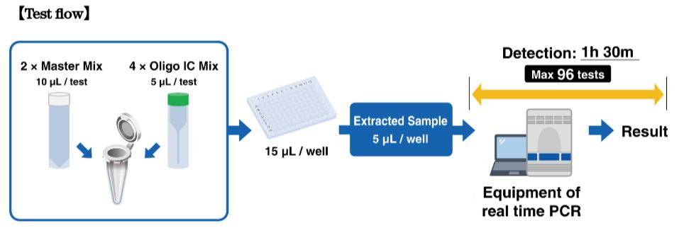 coronavirus test flow kit
