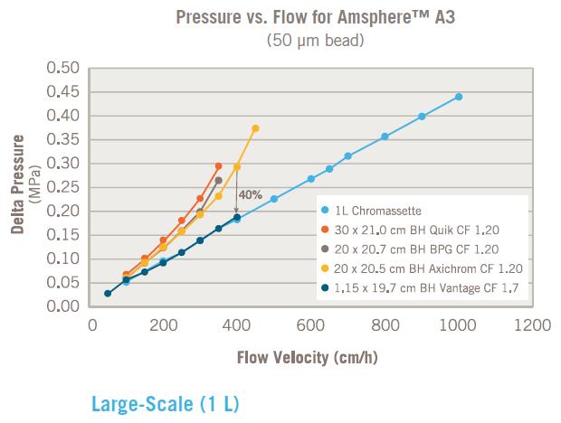 Pressure flow chromassette